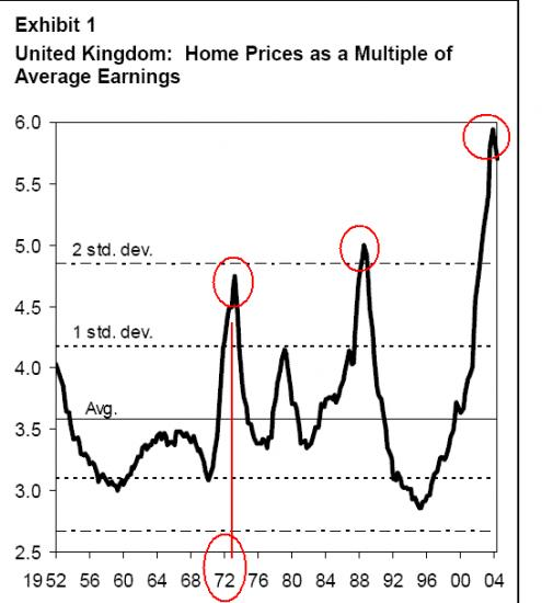 [IMG]http://www.learnmoney.co.uk/images/newsletter/apr-housing-bubble.jpg[/IMG]